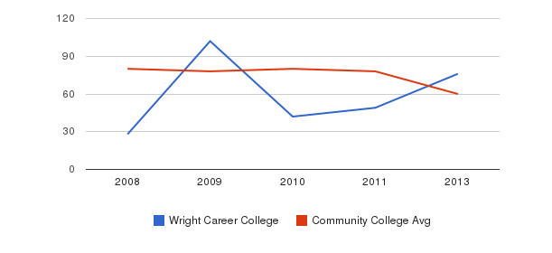 Wright Career College Total Faculty&nbsp(2008-2013)