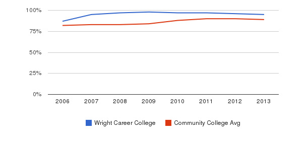 Wright Career College % Students Receiving Some Financial Aid&nbsp(2006-2013)
