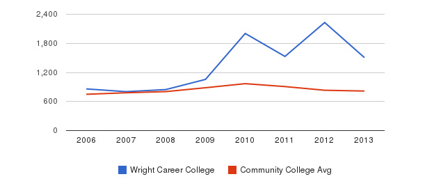 Wright Career College Full-Time Students&nbsp(2006-2013)