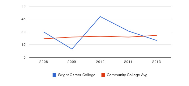 Wright Career College student staff&nbsp(2008-2013)
