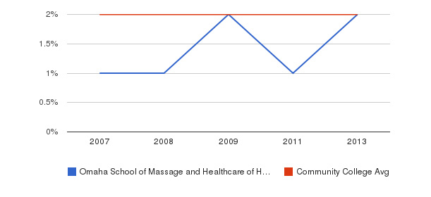 Omaha School of Massage and Healthcare of Herzing University Asian&nbsp(2007-2013)