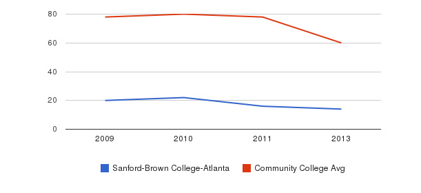 Sanford-Brown College-Atlanta Total Faculty&nbsp(2009-2013)