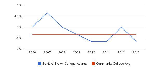 Sanford-Brown College-Atlanta Asian&nbsp(2006-2013)