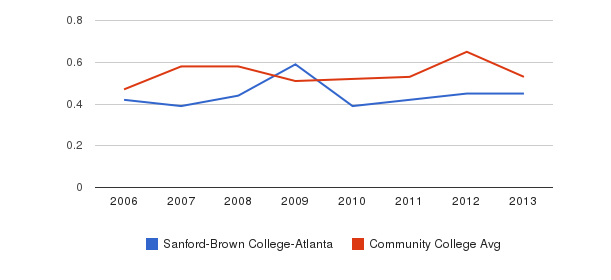 Sanford-Brown College-Atlanta Diversity Score&nbsp(2006-2013)