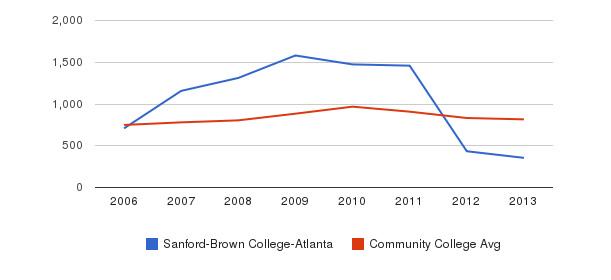 Sanford-Brown College-Atlanta Full-Time Students&nbsp(2006-2013)