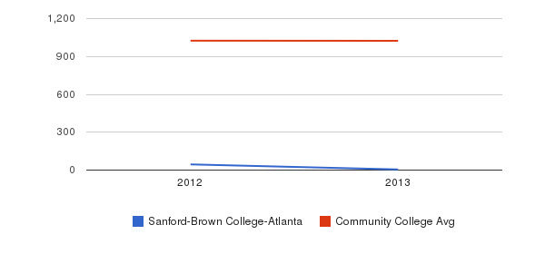 Sanford-Brown College-Atlanta Part-Time Students&nbsp(2012-2013)
