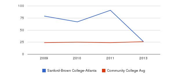 Sanford-Brown College-Atlanta student staff&nbsp(2009-2013)