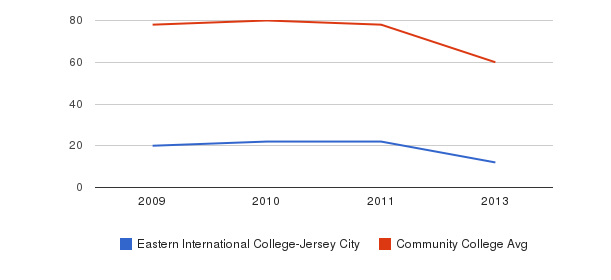 Eastern International College-Jersey City Total Faculty&nbsp(2009-2013)