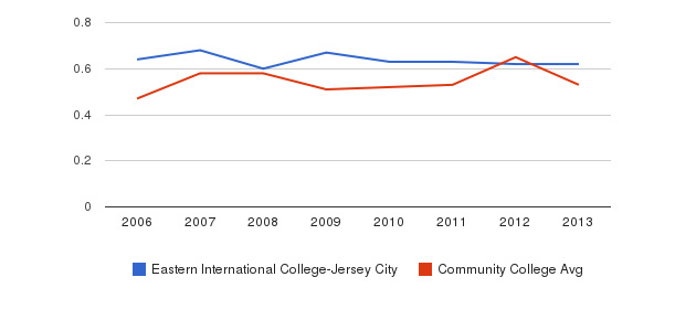 Eastern International College-Jersey City Diversity Score&nbsp(2006-2013)