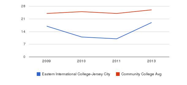 Eastern International College-Jersey City student staff&nbsp(2009-2013)