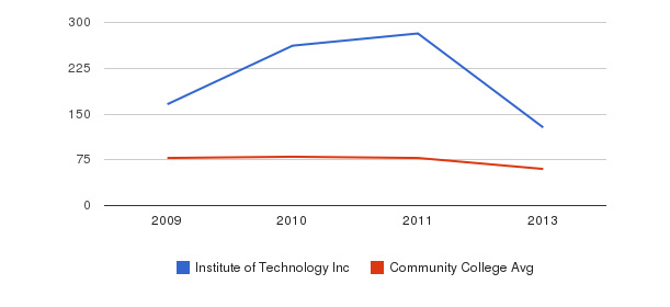 Institute of Technology Inc Total Faculty&nbsp(2009-2013)