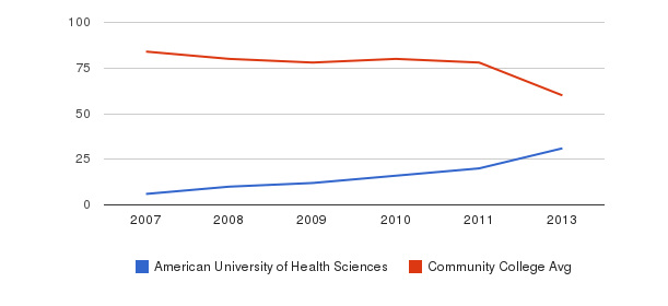 American University of Health Sciences Total Faculty&nbsp(2007-2013)