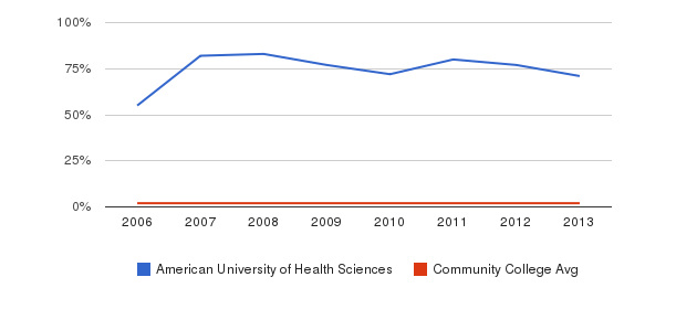 American University of Health Sciences Asian&nbsp(2006-2013)