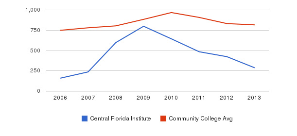 Central Florida Institute Full-Time Students&nbsp(2006-2013)
