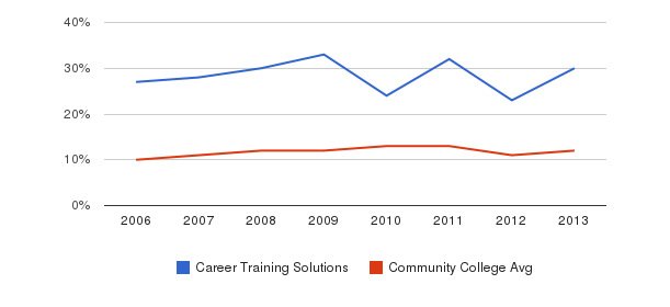 Career Training Solutions Black&nbsp(2006-2013)