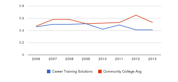 Career Training Solutions Diversity Score&nbsp(2006-2013)