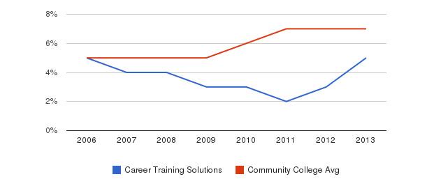 Career Training Solutions Hispanic&nbsp(2006-2013)
