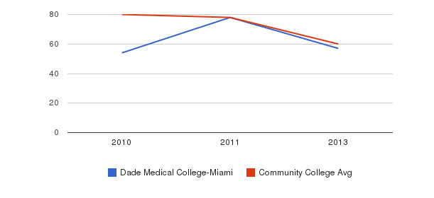 Dade Medical College-Miami Total Faculty&nbsp(2010-2013)