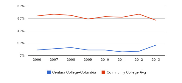 Centura College-Columbia White&nbsp(2006-2013)