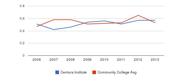Centura Institute Diversity Score&nbsp(2006-2013)