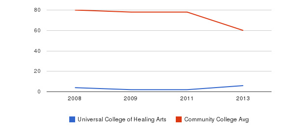 Universal College of Healing Arts Total Faculty&nbsp(2008-2013)