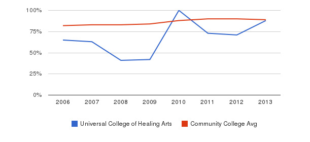 Universal College of Healing Arts % Students Receiving Some Financial Aid&nbsp(2006-2013)
