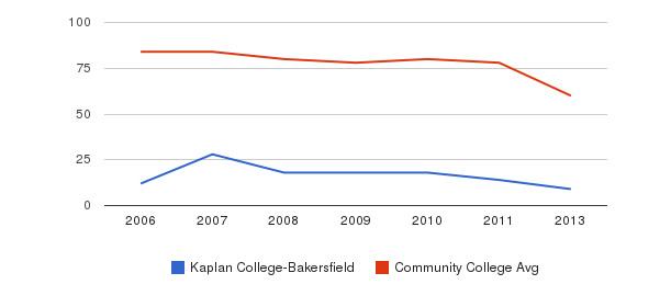 Kaplan College-Bakersfield Total Faculty&nbsp(2006-2013)
