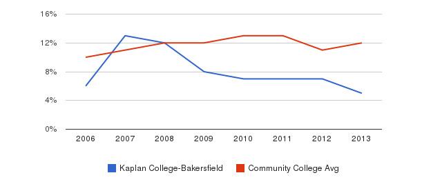 Kaplan College-Bakersfield Black&nbsp(2006-2013)