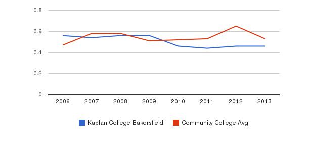 Kaplan College-Bakersfield Diversity Score&nbsp(2006-2013)