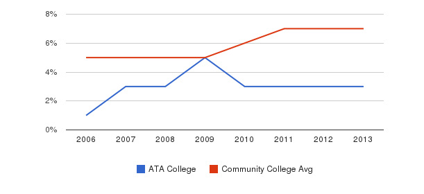 ATA College Hispanic&nbsp(2006-2013)