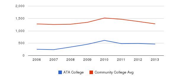 ATA College Total Enrollment&nbsp(2006-2013)