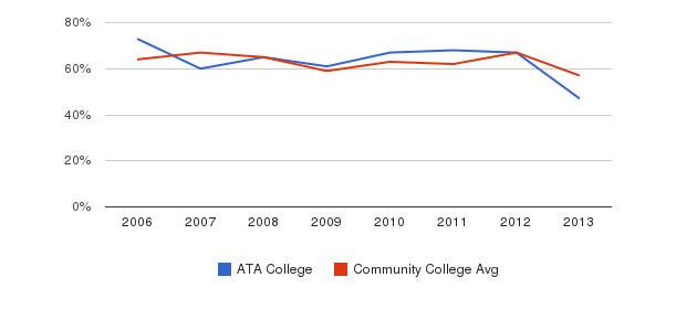 ATA College White&nbsp(2006-2013)