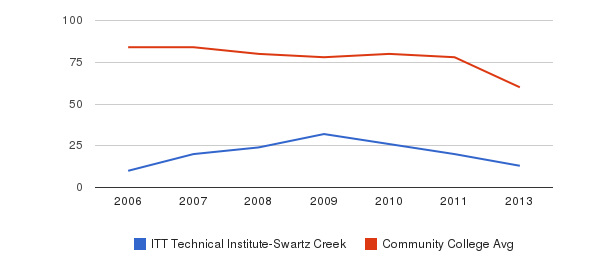 ITT Technical Institute-Swartz Creek Total Faculty&nbsp(2006-2013)