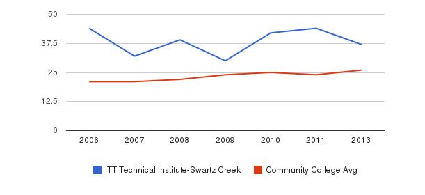 ITT Technical Institute-Swartz Creek student staff&nbsp(2006-2013)