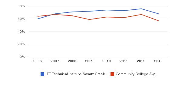 ITT Technical Institute-Swartz Creek White&nbsp(2006-2013)