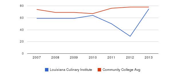 Louisiana Culinary Institute Percent Admitted&nbsp(2007-2013)