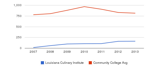 Louisiana Culinary Institute Full-Time Students&nbsp(2007-2013)