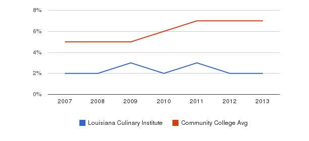 Louisiana Culinary Institute Hispanic&nbsp(2007-2013)