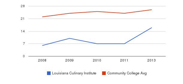 Louisiana Culinary Institute student staff&nbsp(2008-2013)