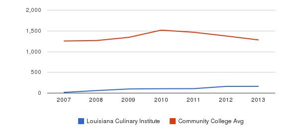 Louisiana Culinary Institute Total Enrollment&nbsp(2007-2013)