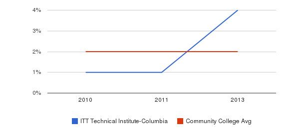 ITT Technical Institute-Columbia More&nbsp(2010-2013)