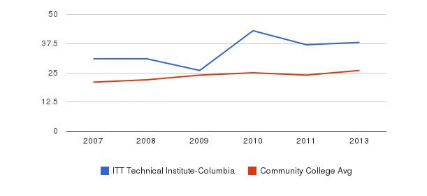 ITT Technical Institute-Columbia student staff&nbsp(2007-2013)