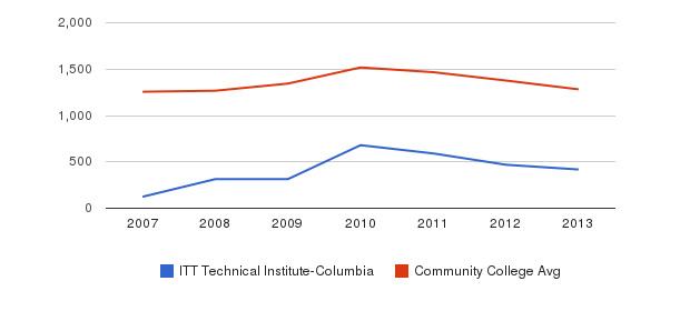ITT Technical Institute-Columbia Total Enrollment&nbsp(2007-2013)