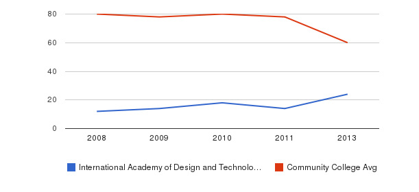 International Academy of Design and Technology-San Antonio Total Faculty&nbsp(2008-2013)