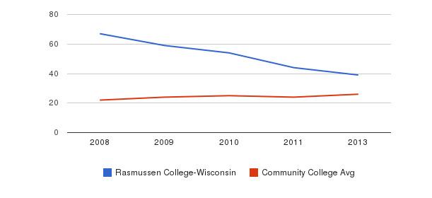 Rasmussen College-Wisconsin student staff&nbsp(2008-2013)