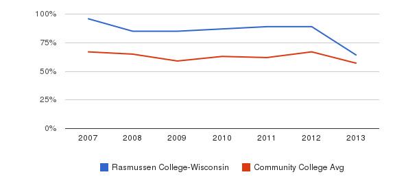 Rasmussen College-Wisconsin White&nbsp(2007-2013)