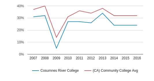 This chart display the percentage of White students in Cosumnes River College and the percentage of White community college students in CA by year, with the latest 2015-16 school year data.