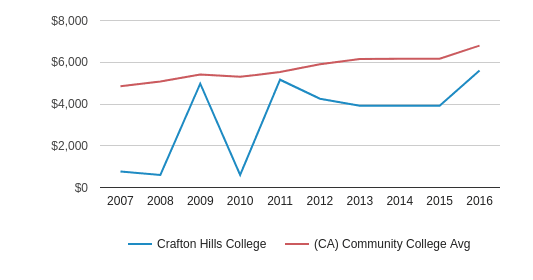 Crafton Hills College Out-State Tuition Fees (2007-2016)