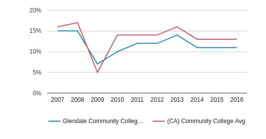 This chart display the percentage of Asian students in Glendale Community College (Glendale - 91208) and the percentage of Asian community college students in CA by year, with the latest 2015-16 school year data.
