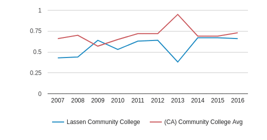 This chart display the diversity score of Lassen Community College and the community college average diversity score of CA by year, with the latest 2015-16 school year data.